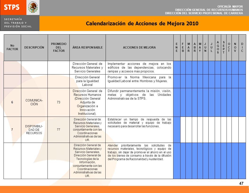 Calendarización de Acciones de Mejora 2010