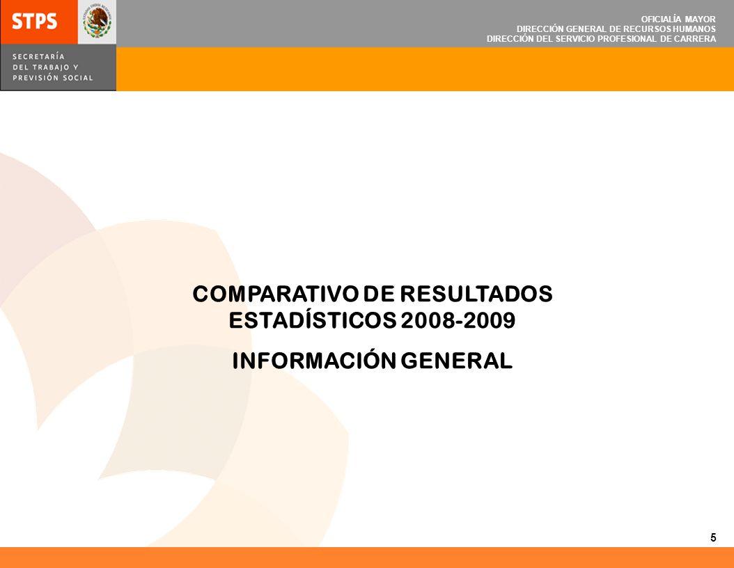 COMPARATIVO DE RESULTADOS ESTADÍSTICOS 2008-2009