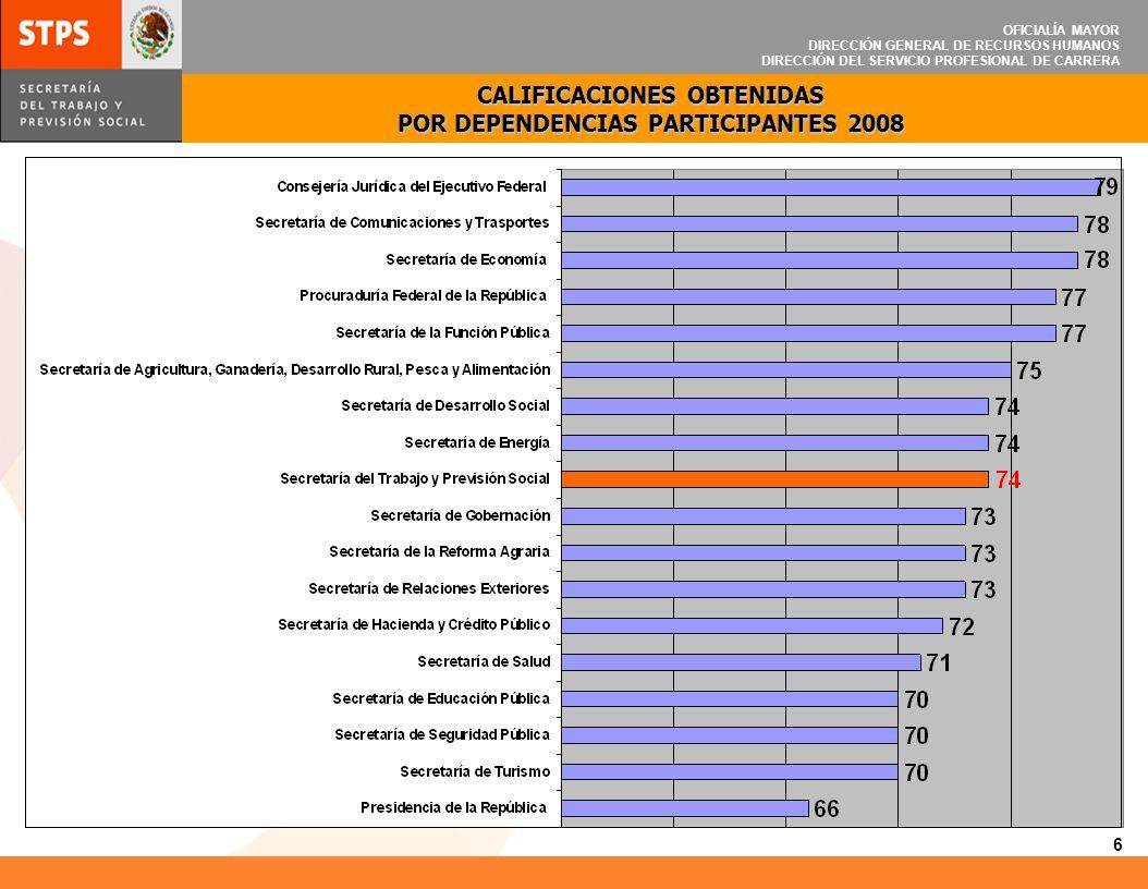 CALIFICACIONES OBTENIDAS POR DEPENDENCIAS PARTICIPANTES 2008