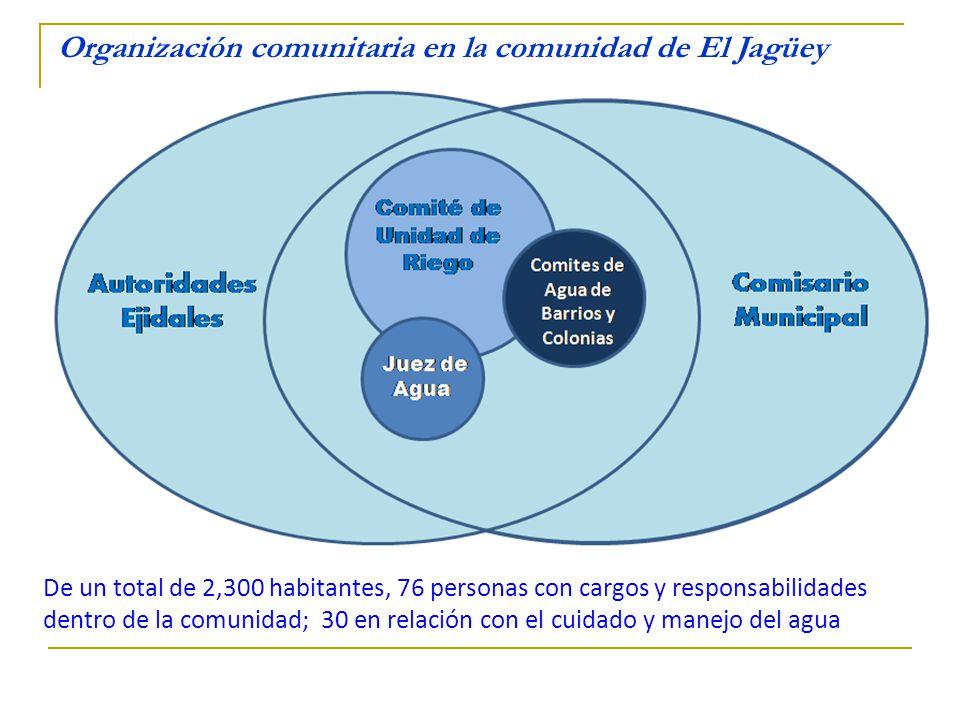 Organización comunitaria en la comunidad de El Jagüey