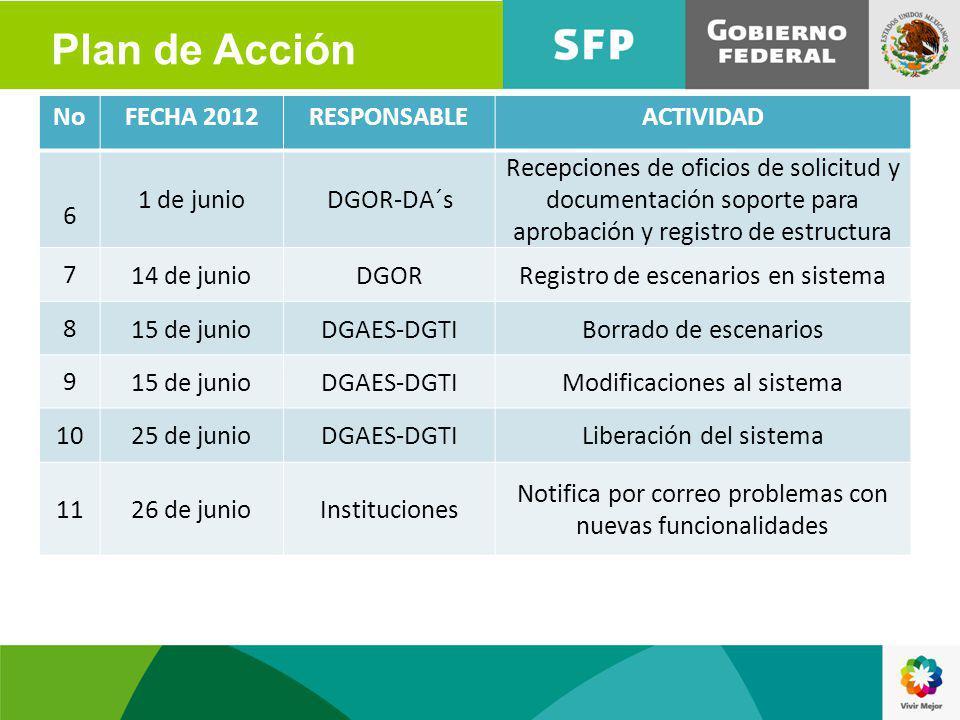 Plan de Acción No FECHA 2012 RESPONSABLE ACTIVIDAD 6 1 de junio