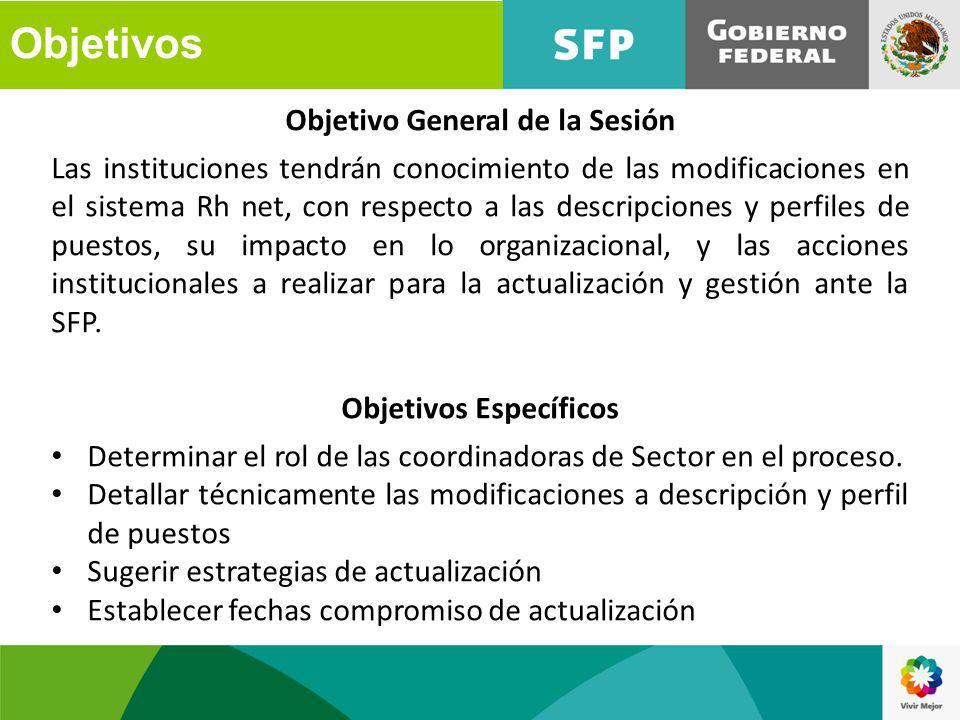 Objetivo General de la Sesión Objetivos Específicos
