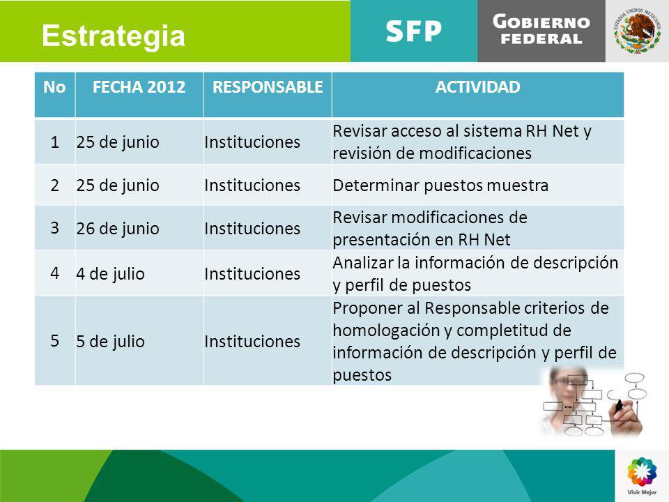 Estrategia No FECHA 2012 RESPONSABLE ACTIVIDAD 1 25 de junio