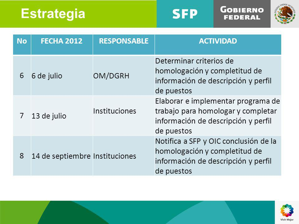 Estrategia No FECHA 2012 RESPONSABLE ACTIVIDAD 6 6 de julio OM/DGRH
