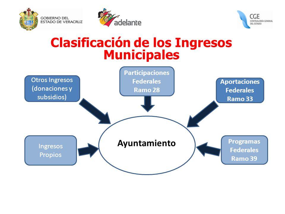 Clasificación de los Ingresos Municipales