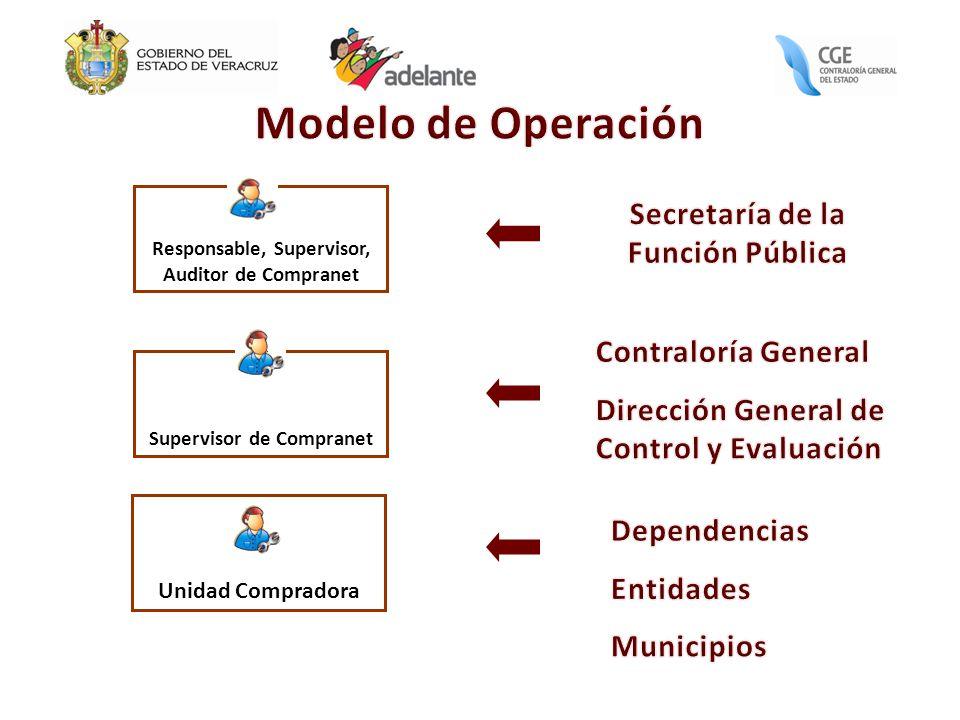 Modelo de Operación Secretaría de la Función Pública