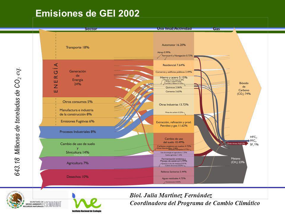 Emisiones de GEI 2002 643.18 Millones de toneladas de CO2 eq.