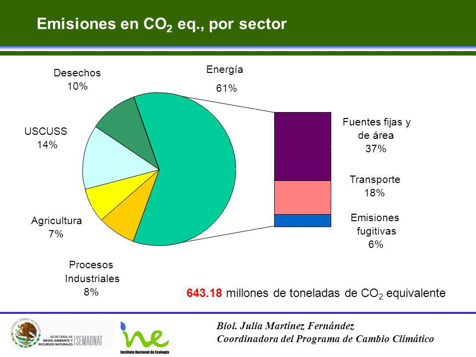 Emisiones en CO2 eq., por sector