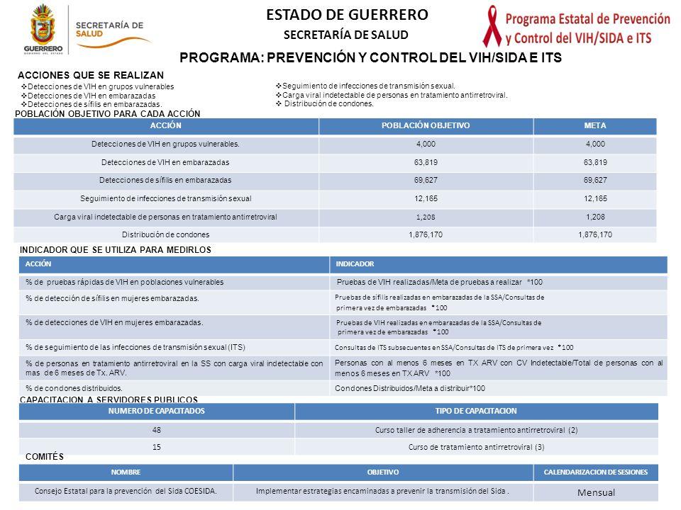 PROGRAMA: PREVENCIÓN Y CONTROL DEL VIH/SIDA E ITS
