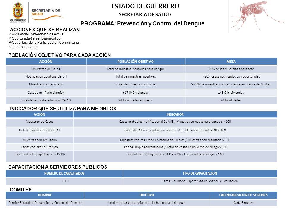 PROGRAMA: Prevención y Control del Dengue CALENDARIZACION DE SESIONES