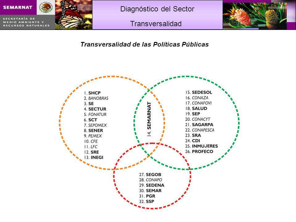 Transversalidad de las Políticas Públicas