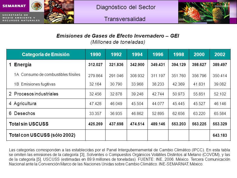 Emisiones de Gases de Efecto Invernadero – GEI