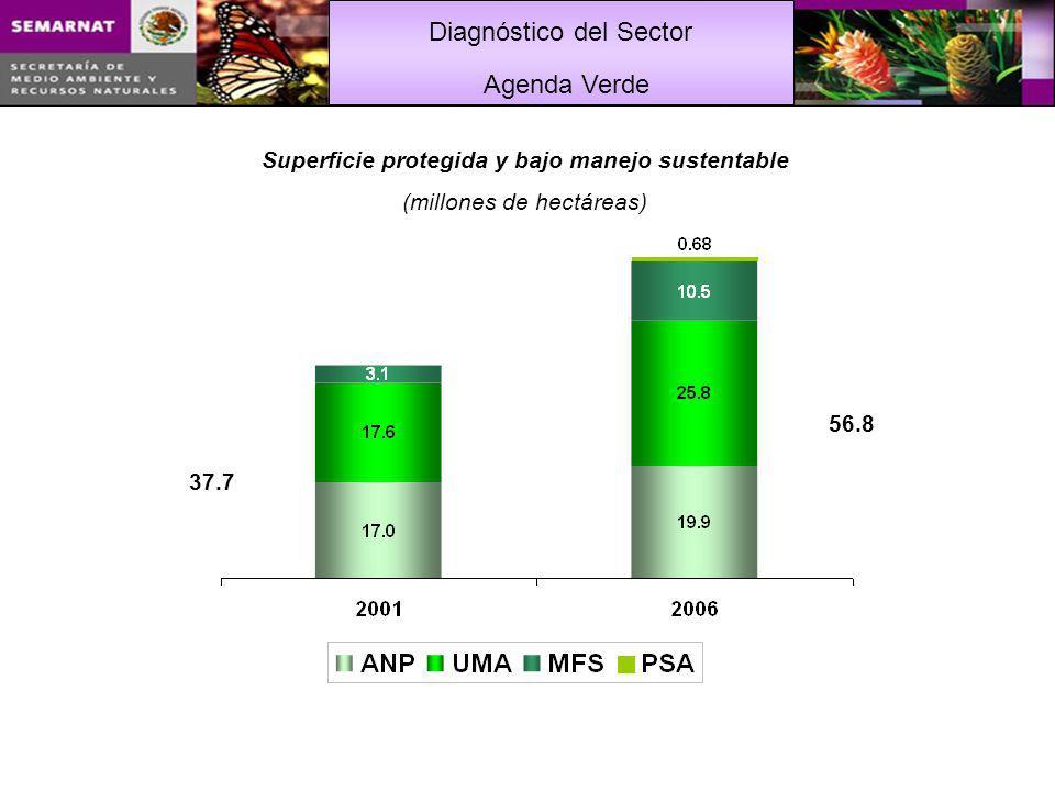Superficie protegida y bajo manejo sustentable