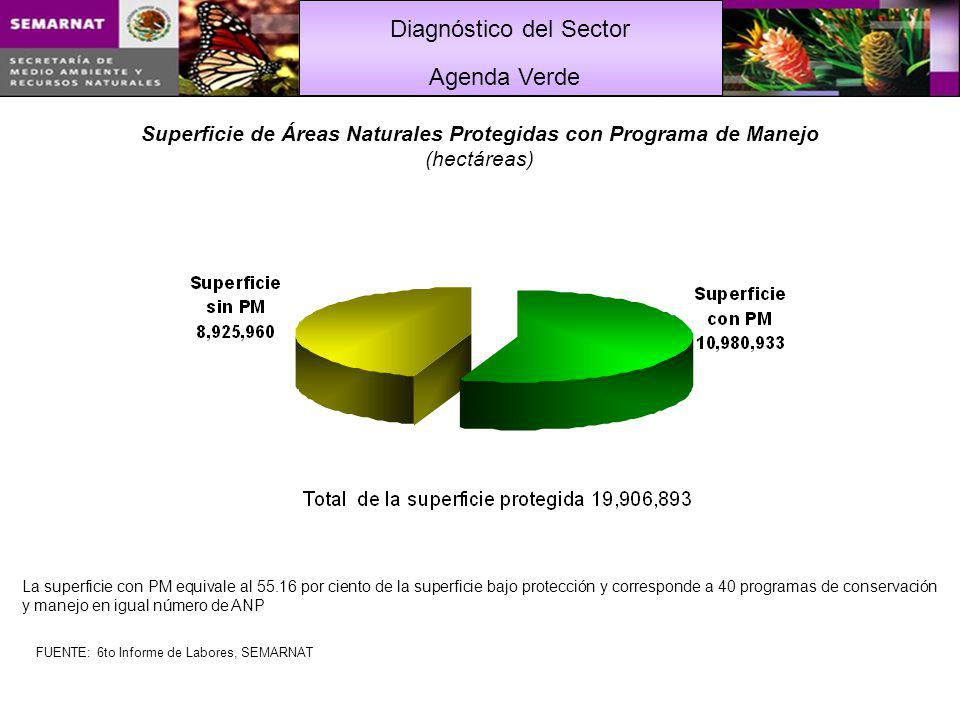 Superficie de Áreas Naturales Protegidas con Programa de Manejo
