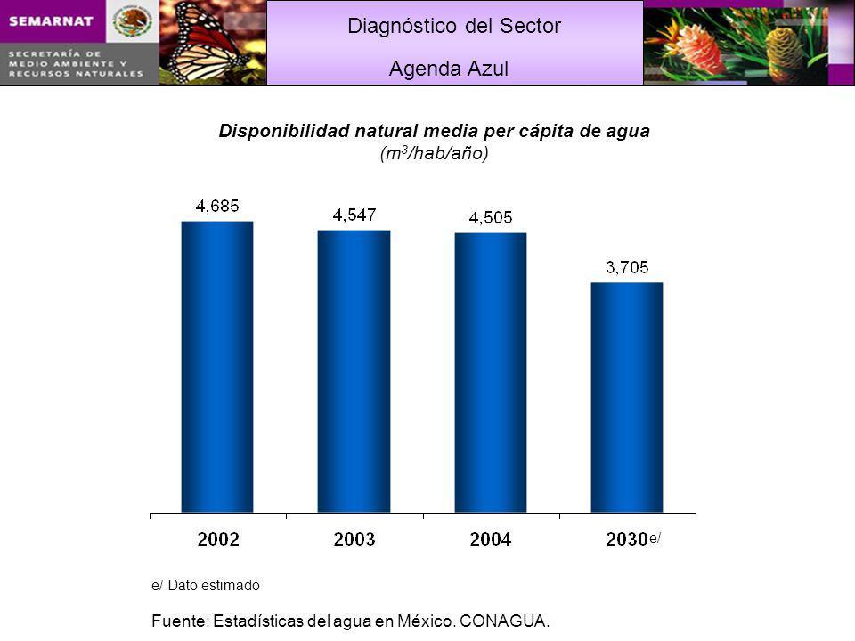 Disponibilidad natural media per cápita de agua