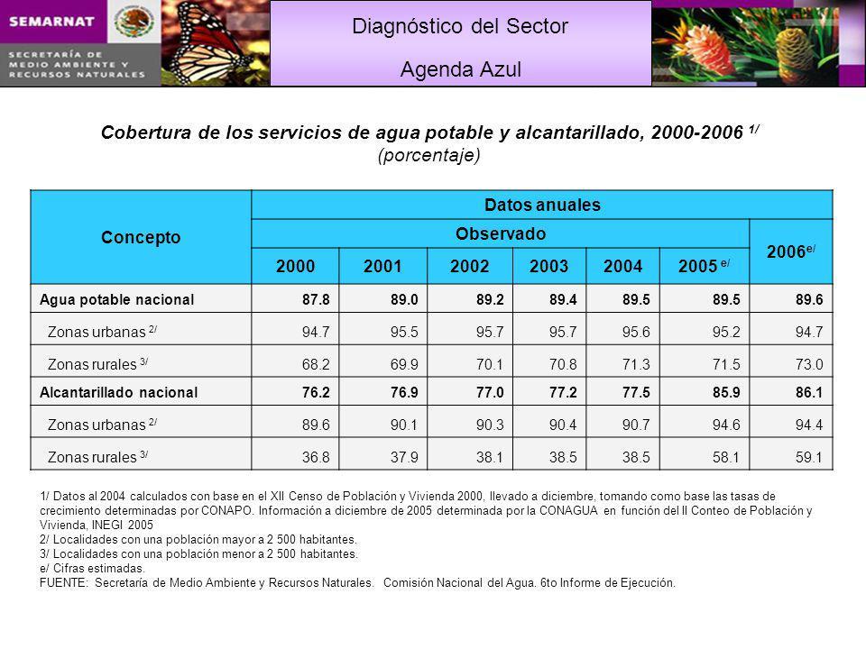 Agenda Azul Cobertura de los servicios de agua potable y alcantarillado, 2000-2006 1/ (porcentaje)