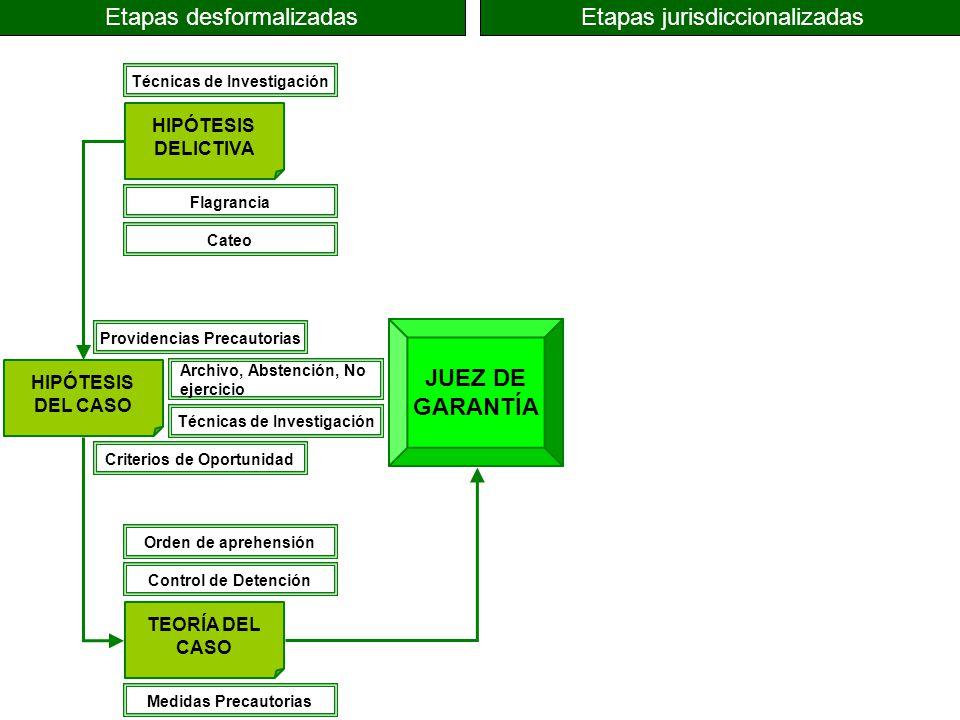Etapas desformalizadas Etapas jurisdiccionalizadas