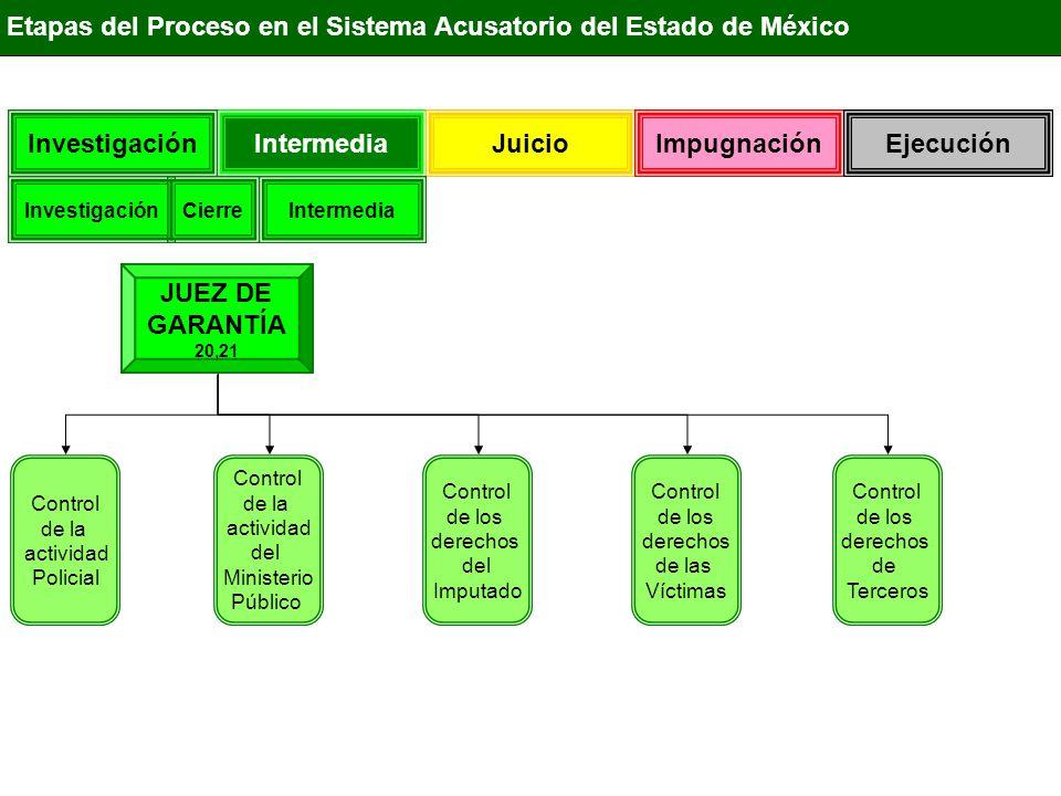 Investigación Intermedia Juicio Impugnación Ejecución JUEZ DE