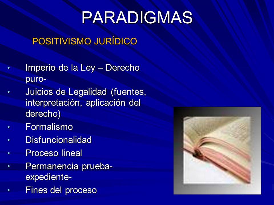 PARADIGMAS POSITIVISMO JURÍDICO Imperio de la Ley – Derecho puro-