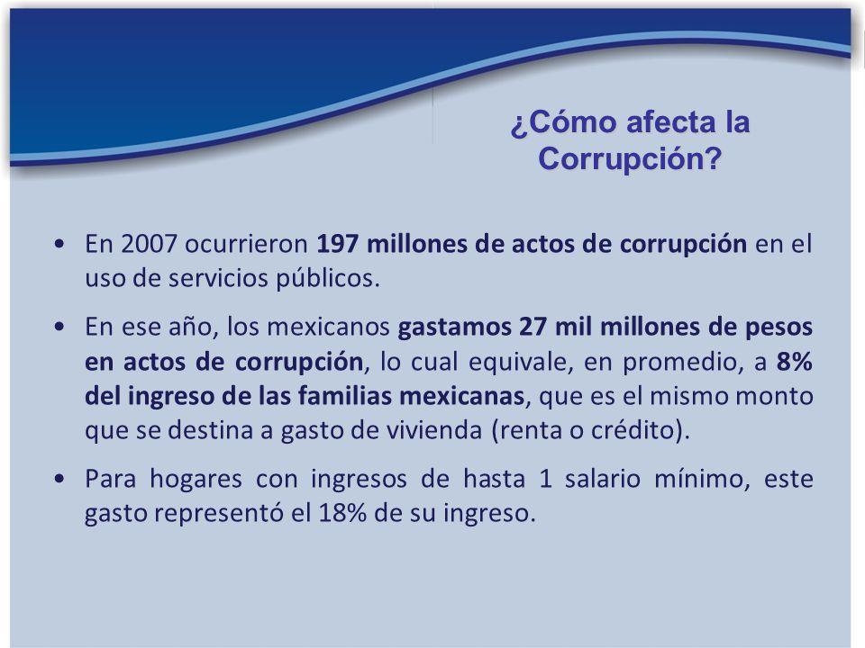 ¿Cómo afecta la Corrupción