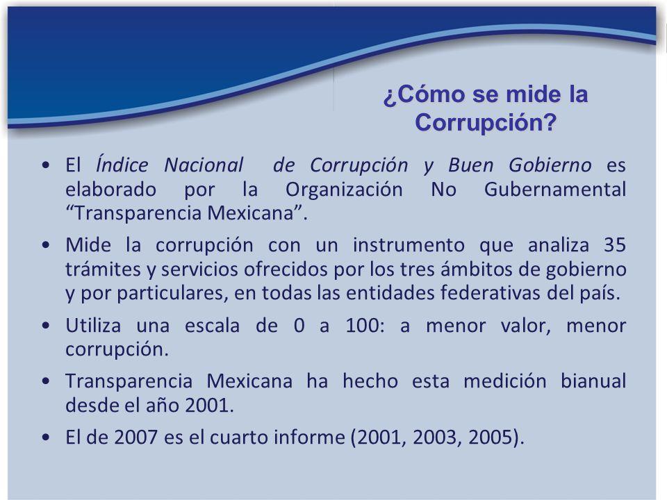 ¿Cómo se mide la Corrupción
