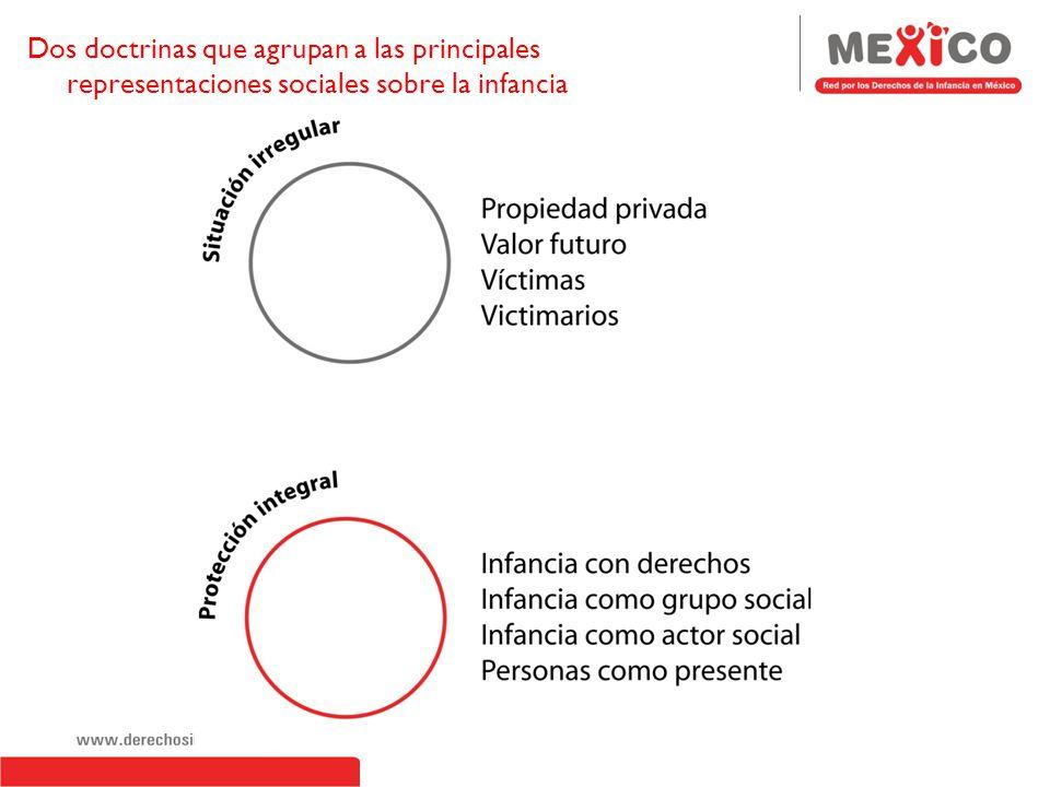 Dos doctrinas que agrupan a las principales representaciones sociales sobre la infancia