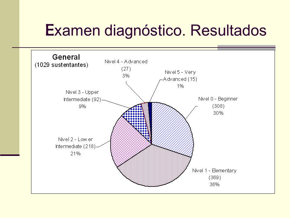 Examen diagnóstico. Resultados