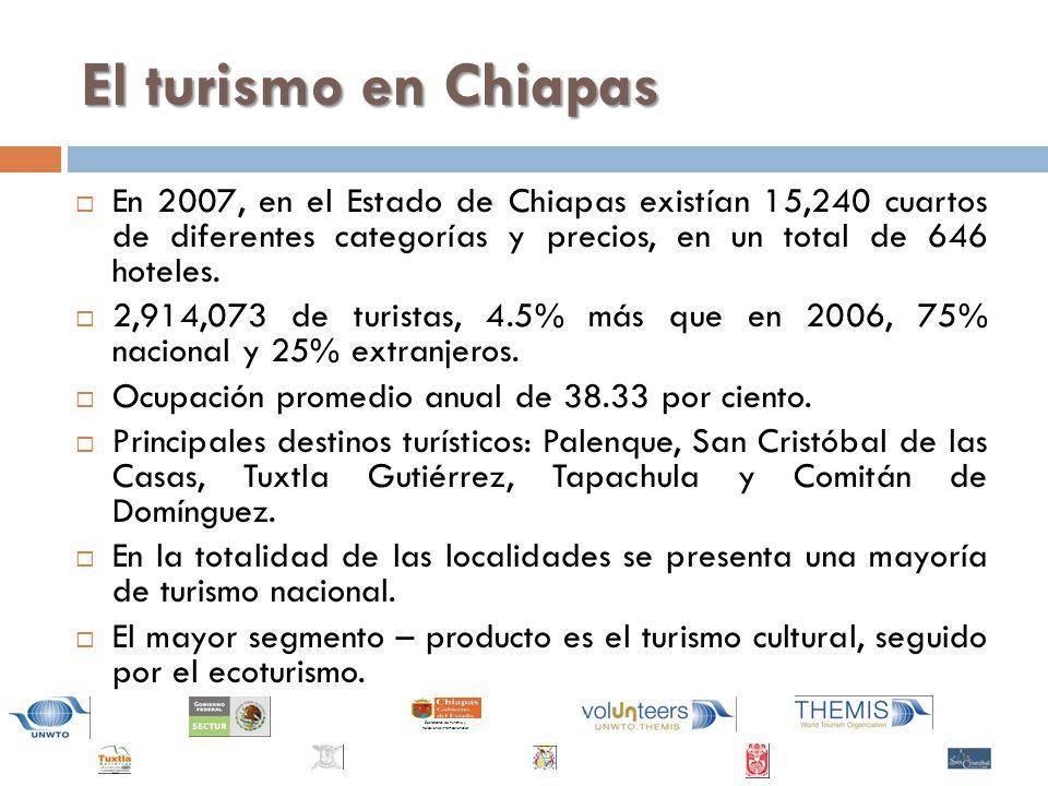 El turismo en Chiapas En 2007, en el Estado de Chiapas existían 15,240 cuartos de diferentes categorías y precios, en un total de 646 hoteles.