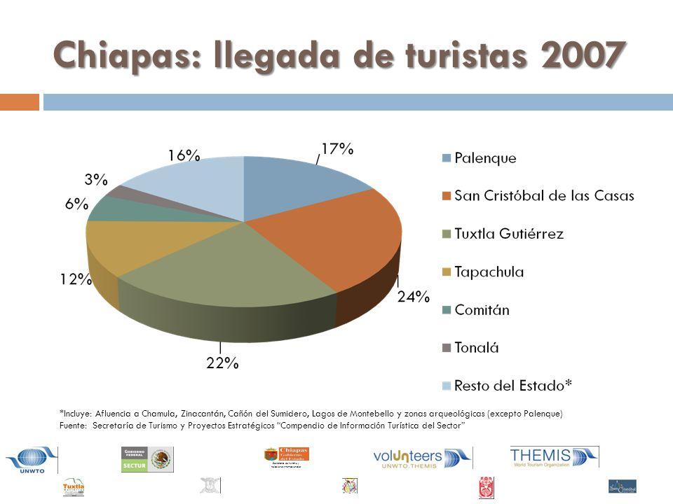 Chiapas: llegada de turistas 2007