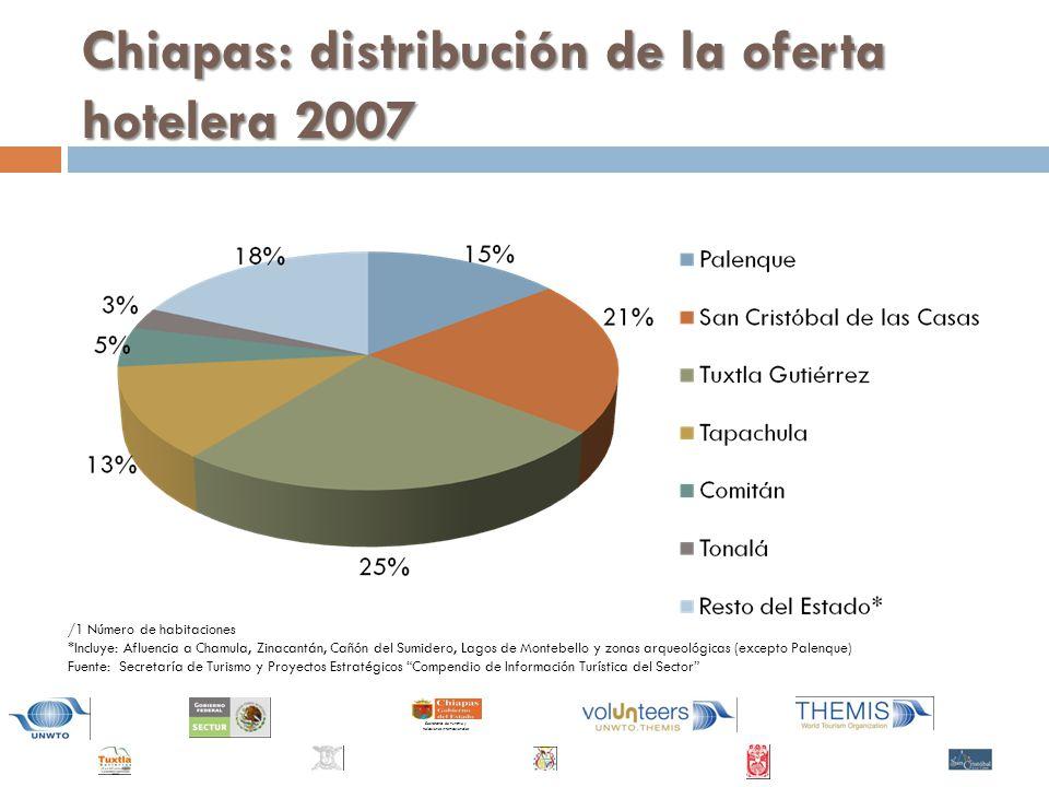 Chiapas: distribución de la oferta hotelera 2007