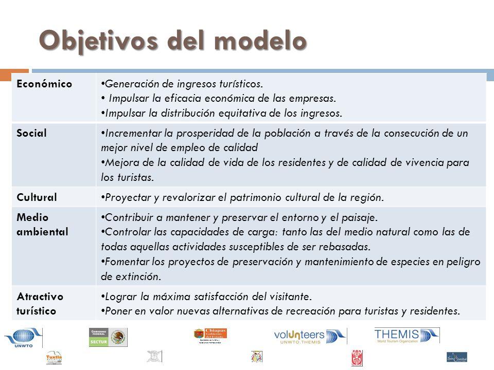 Objetivos del modelo Económico Generación de ingresos turísticos.