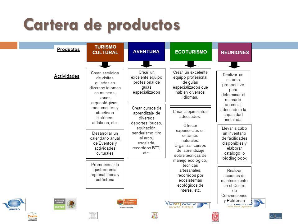 Cartera de productos TURISMO CULTURAL Productos AVENTURA ECOTURISMO