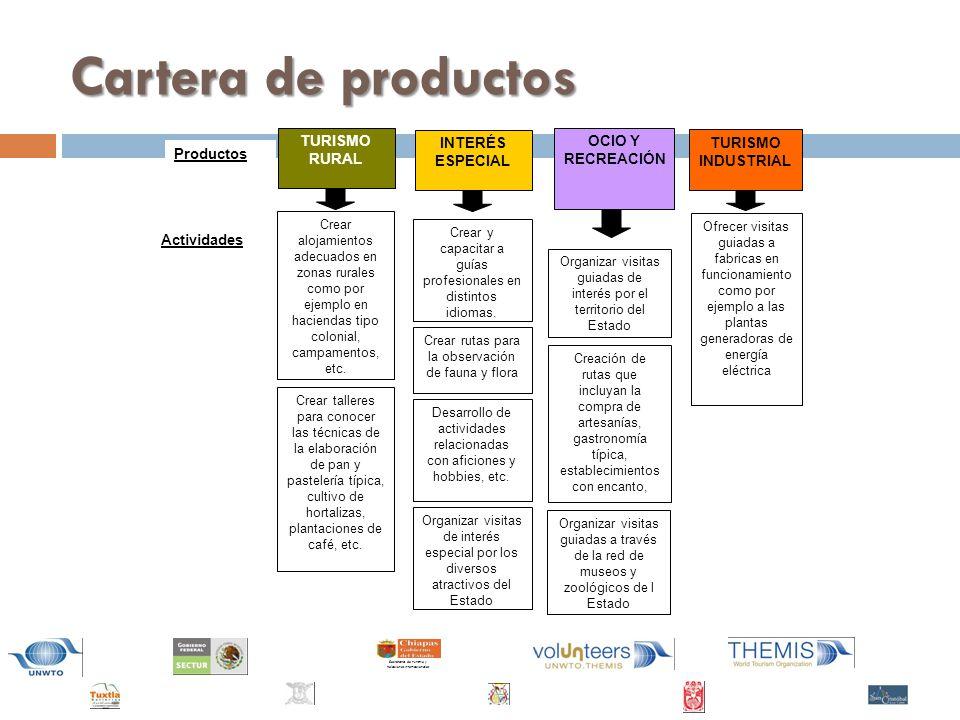 Cartera de productos TURISMO INDUSTRIAL Productos Actividades