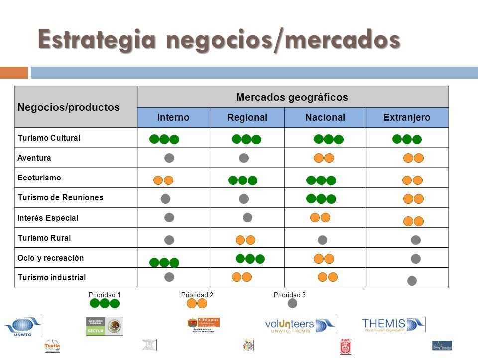 Estrategia negocios/mercados