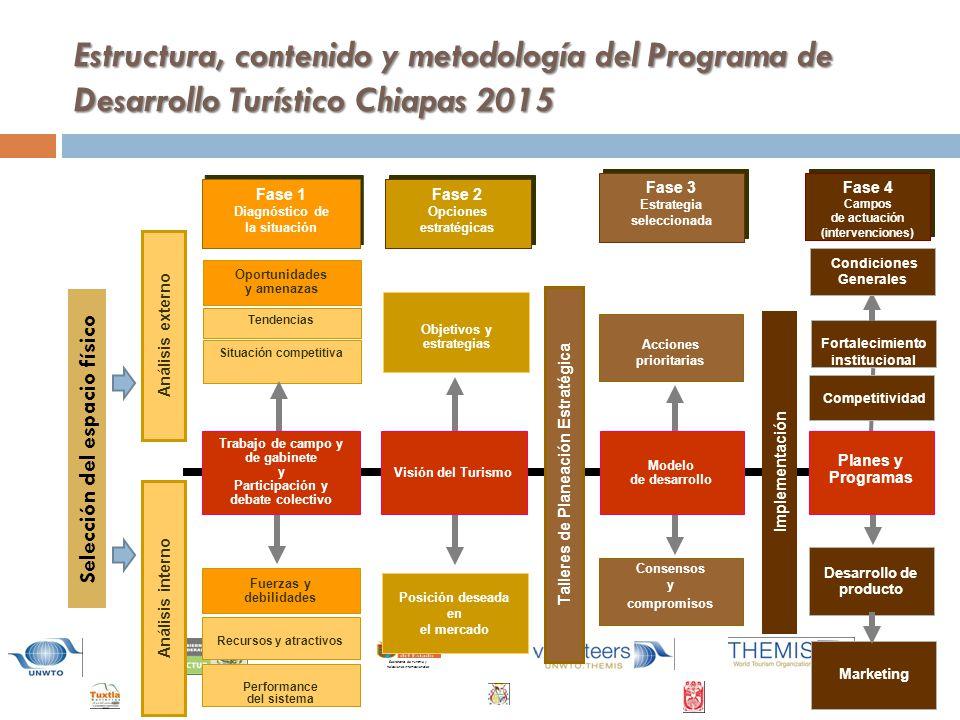 Estructura, contenido y metodología del Programa de Desarrollo Turístico Chiapas 2015