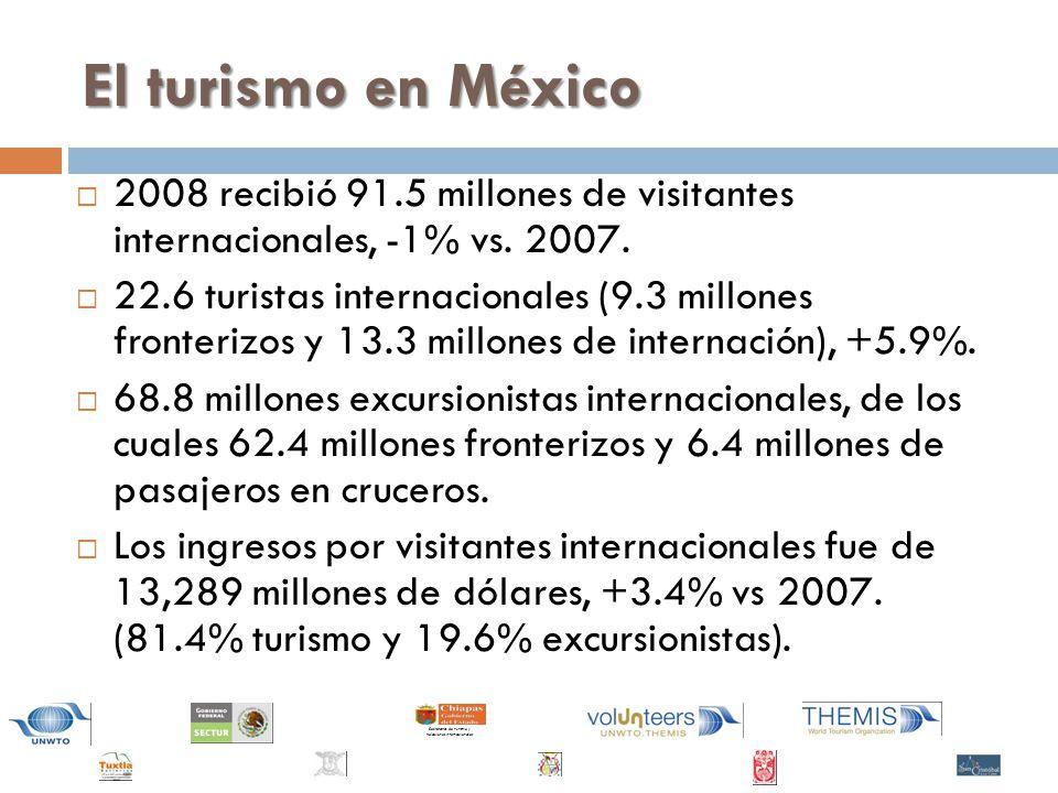 El turismo en México 2008 recibió 91.5 millones de visitantes internacionales, -1% vs. 2007.