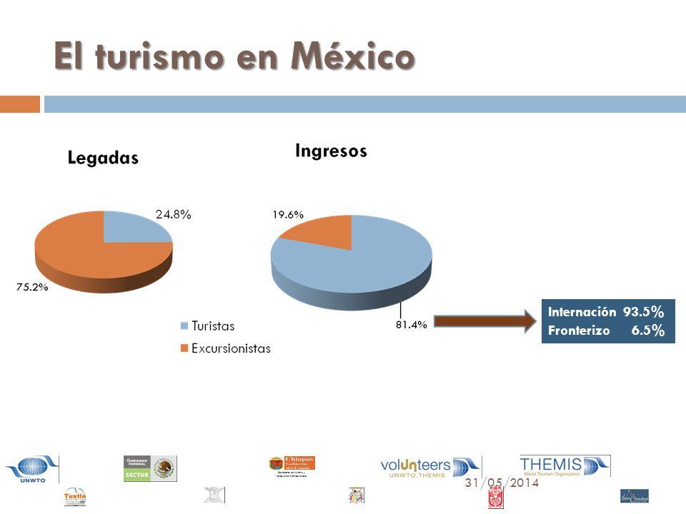 El turismo en México Internación 93.5% Fronterizo 6.5%