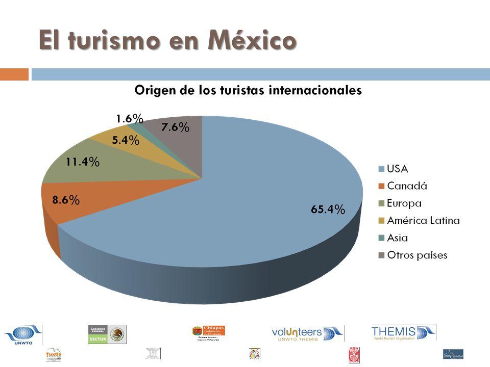 El turismo en México