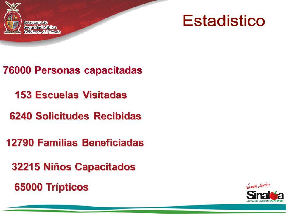 6240 Solicitudes Recibidas 12790 Familias Beneficiadas