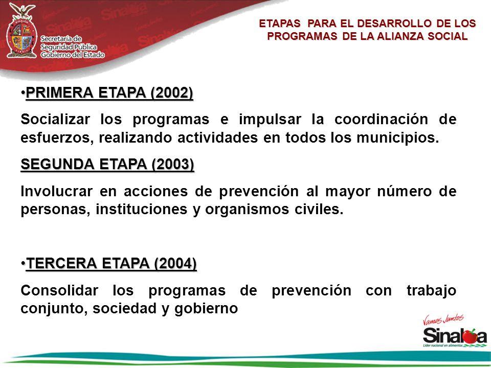 ETAPAS PARA EL DESARROLLO DE LOS PROGRAMAS DE LA ALIANZA SOCIAL