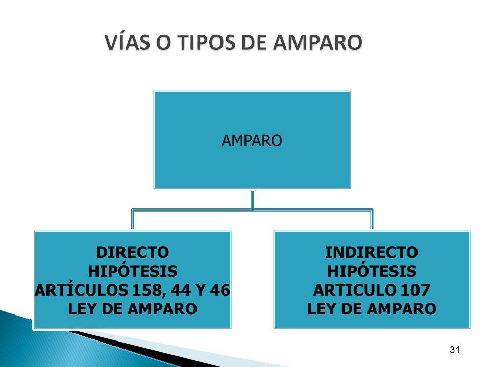 VÍAS O TIPOS DE AMPARO AMPARO DIRECTO HIPÓTESIS ARTÍCULOS 158, 44 Y 46