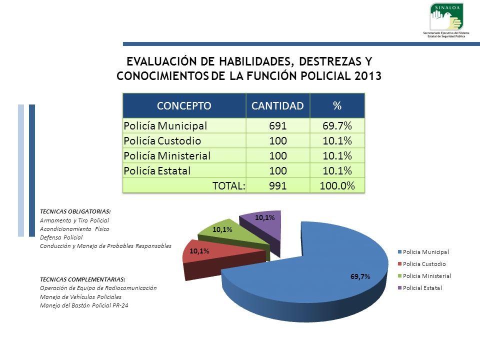 EVALUACIÓN DE HABILIDADES, DESTREZAS Y