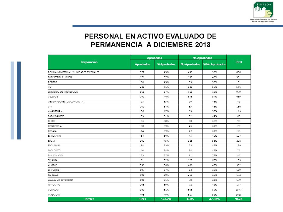 PERSONAL EN ACTIVO EVALUADO DE PERMANENCIA A DICIEMBRE 2013
