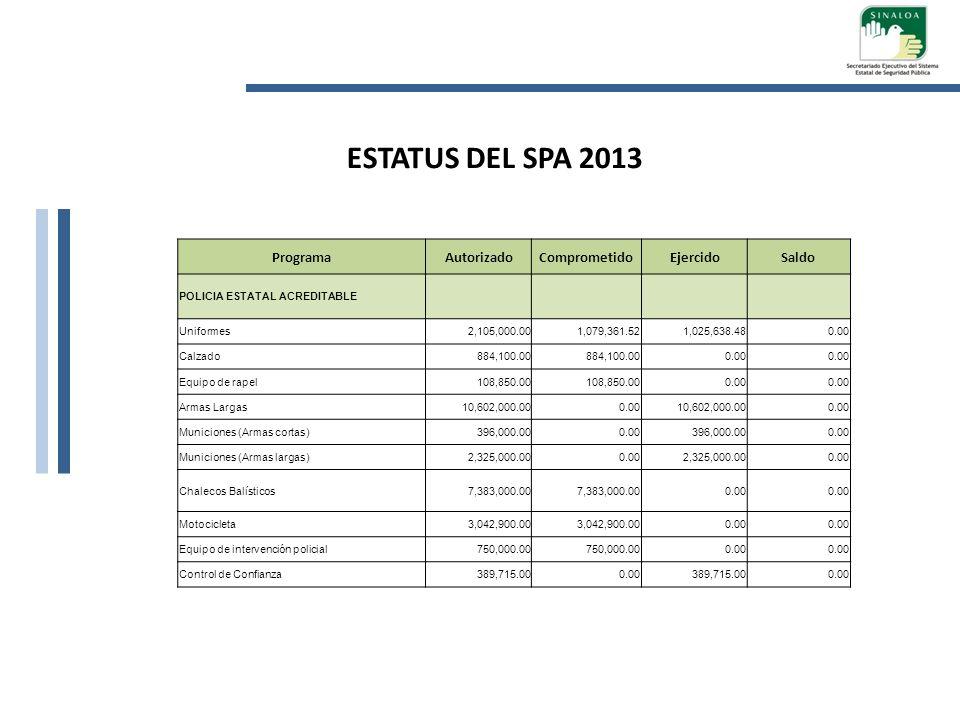 ESTATUS DEL SPA 2013 Programa Autorizado Comprometido Ejercido Saldo