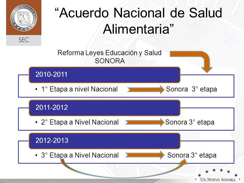 Acuerdo Nacional de Salud Alimentaria