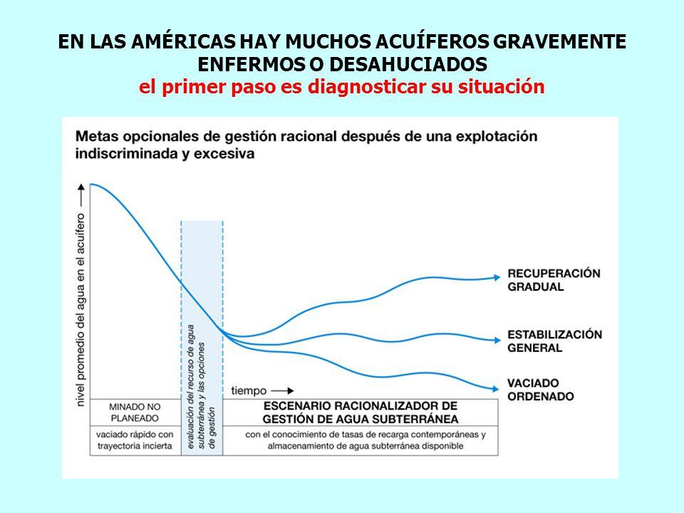 EN LAS AMÉRICAS HAY MUCHOS ACUÍFEROS GRAVEMENTE ENFERMOS O DESAHUCIADOS el primer paso es diagnosticar su situación
