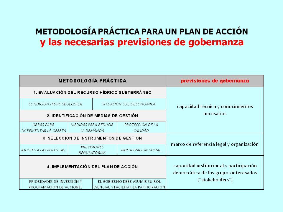 METODOLOGÍA PRÁCTICA PARA UN PLAN DE ACCIÓN y las necesarias previsiones de gobernanza