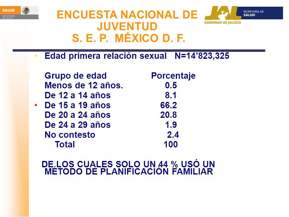 ENCUESTA NACIONAL DE JUVENTUD S. E. P. MÉXICO D. F.