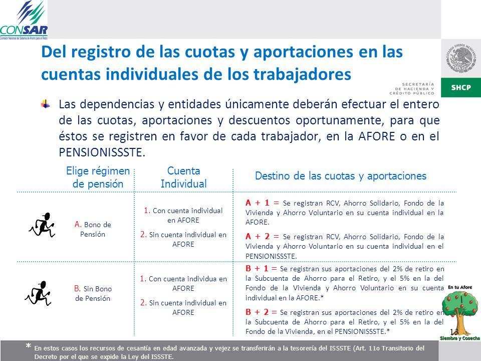 Del registro de las cuotas y aportaciones en las cuentas individuales de los trabajadores