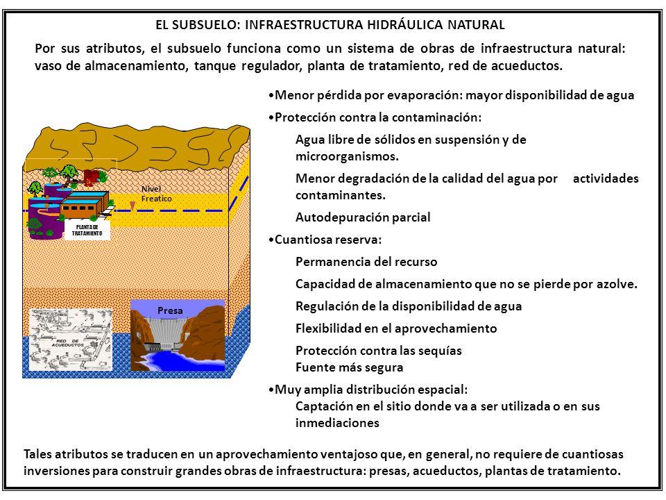 EL SUBSUELO: INFRAESTRUCTURA HIDRÁULICA NATURAL